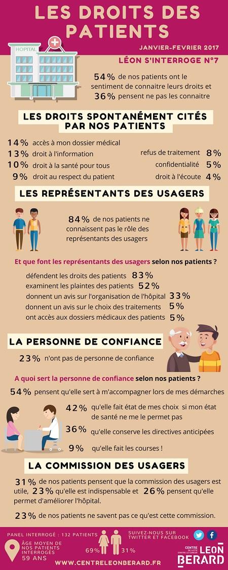 Léon s'interroge : infographie sur les droits des patients