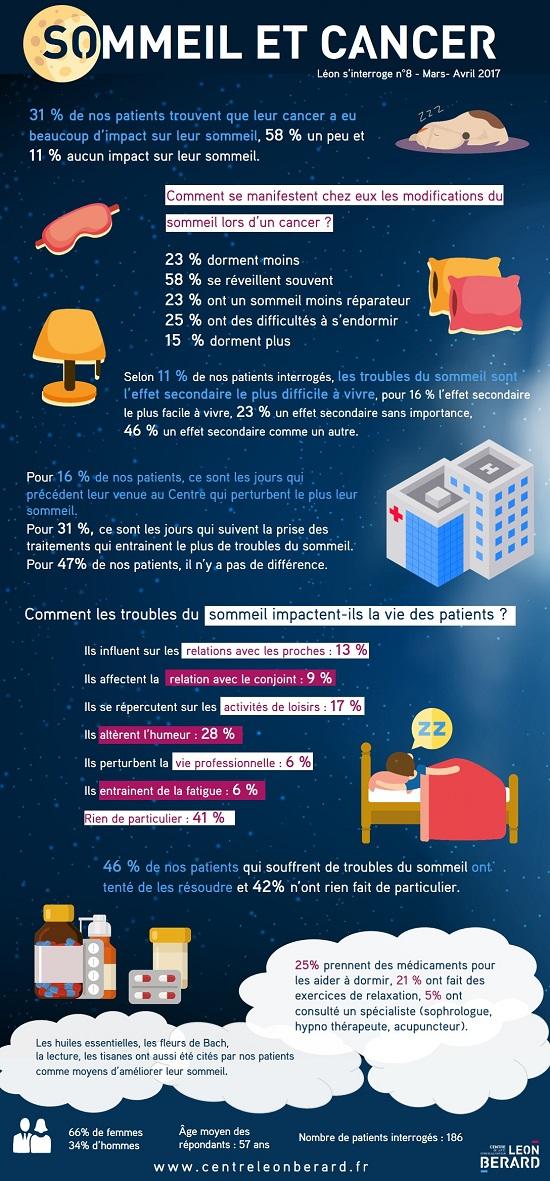 Léon s'interroge : infographie sur le sommeil et le cancer