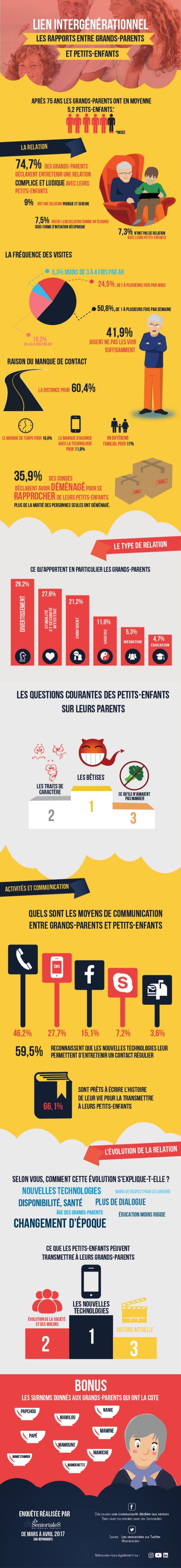Journée Internationale des familles : Infographie